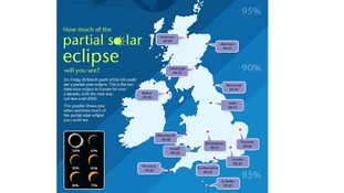 The UK will see between 80 and 95% of the eclipse this March 2015