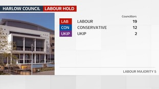 Labour hold Harlow Council